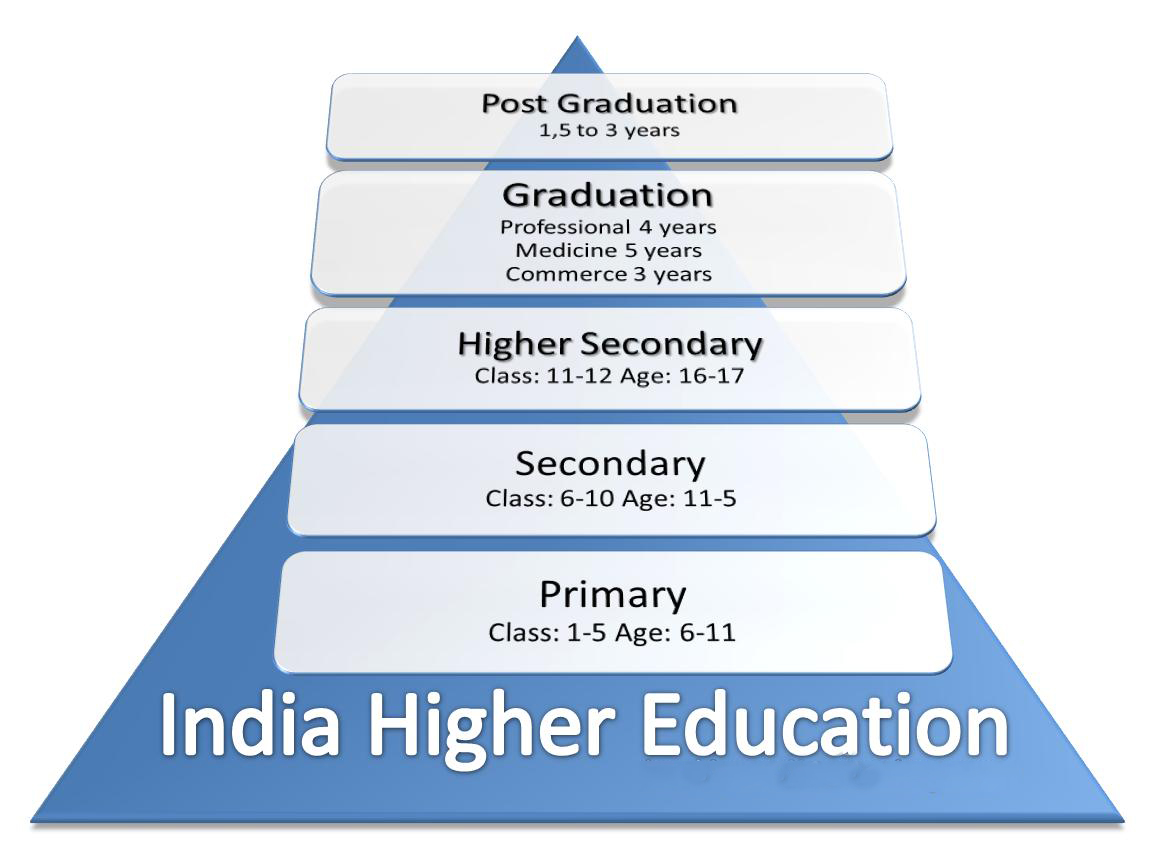 Essay on the present educational system in india